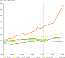Historic GHG trends and emission projections in EEA member countries that are not EU Member States, and Croatia, 1990–2020