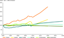 Historic GHG trends and emission projections in EEA member countries which are not EU Member States, and Croatia, 1990–2030