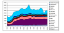 Historic series in spent fuel arising (tonnes heavy metals).