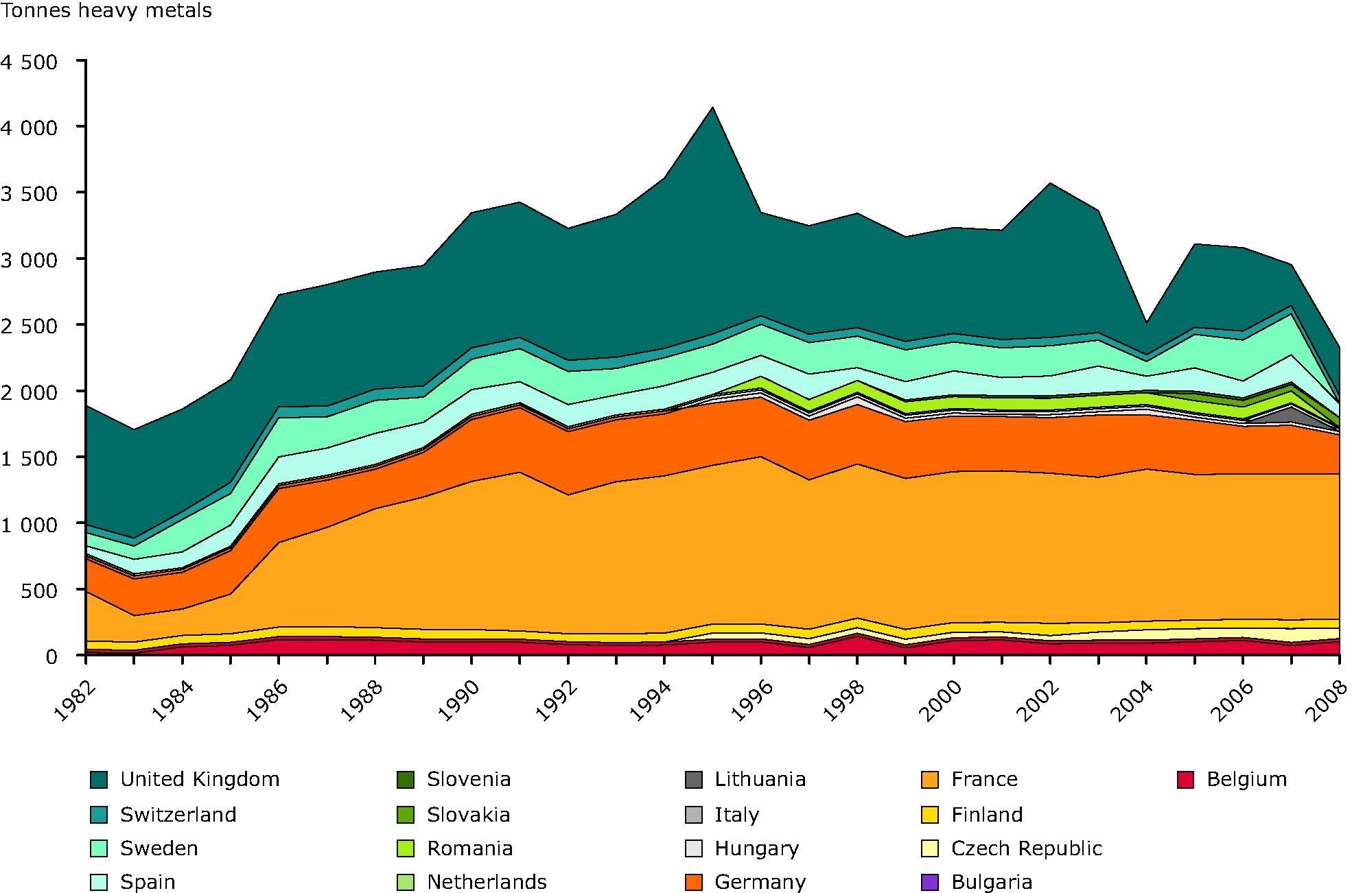 Historic series in spent fuel arising (tonnes heavy metals)