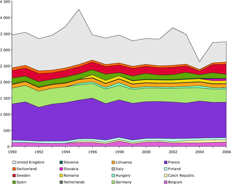 https://www.eea.europa.eu/data-and-maps/figures/historic-series-in-spent-fuel-arising-tonnes-heavy-metals/en13_fig1.eps/image_large