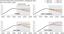 Historical and projected trends in peak concentrations of tropospheric ozone