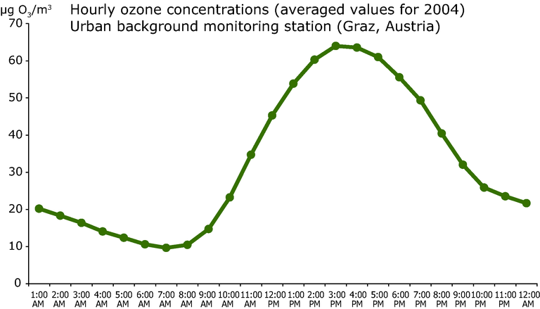 https://www.eea.europa.eu/data-and-maps/figures/hourly-ozone-concentrations/hourlyozone.eps/image_large