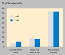 Households and car ownership