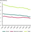 CO2 emissions per dwelling, climate corrected (EU-27)