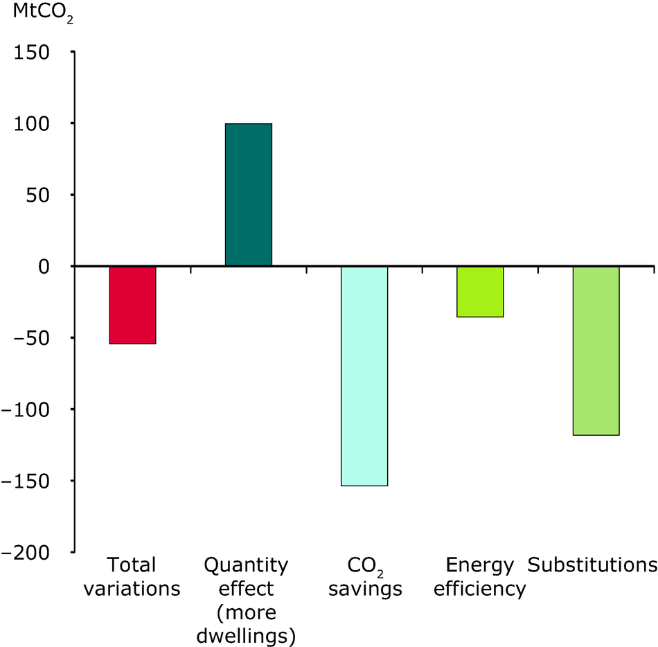 Variation in direct CO2 emission from household (EU27)