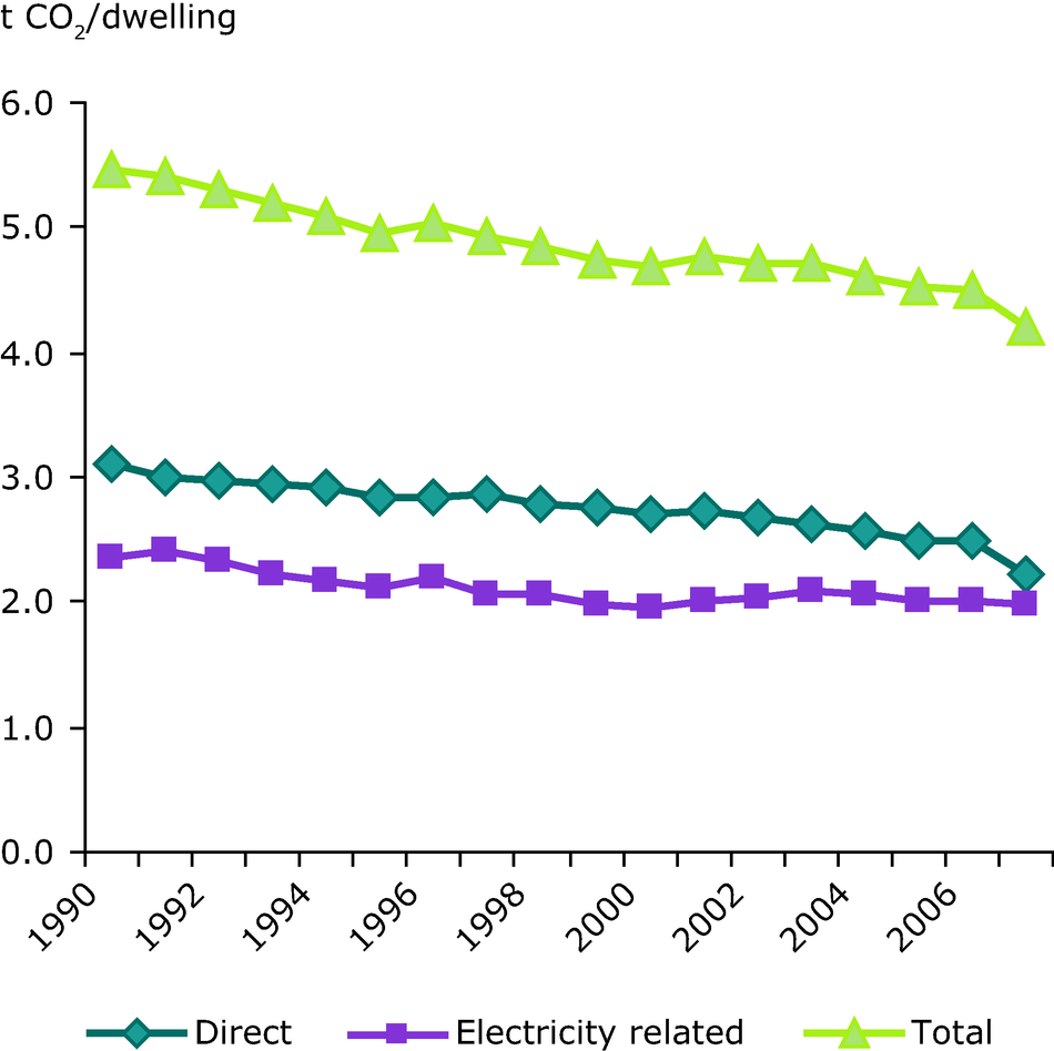 CO2 emissions per dwelling, climate corrected (EU-27)
