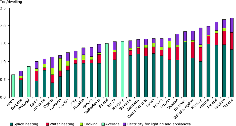 Energy consumption by end uses per dwelling