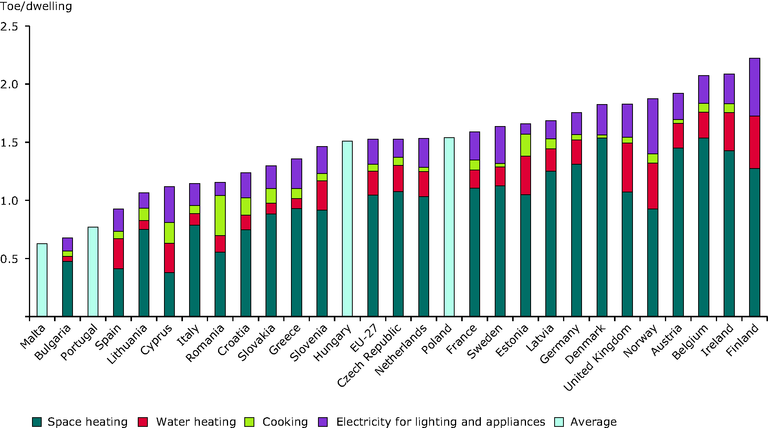 http://www.eea.europa.eu/data-and-maps/figures/households-energy-consumption-by-end-uses-3/ener22_fig7/image_large