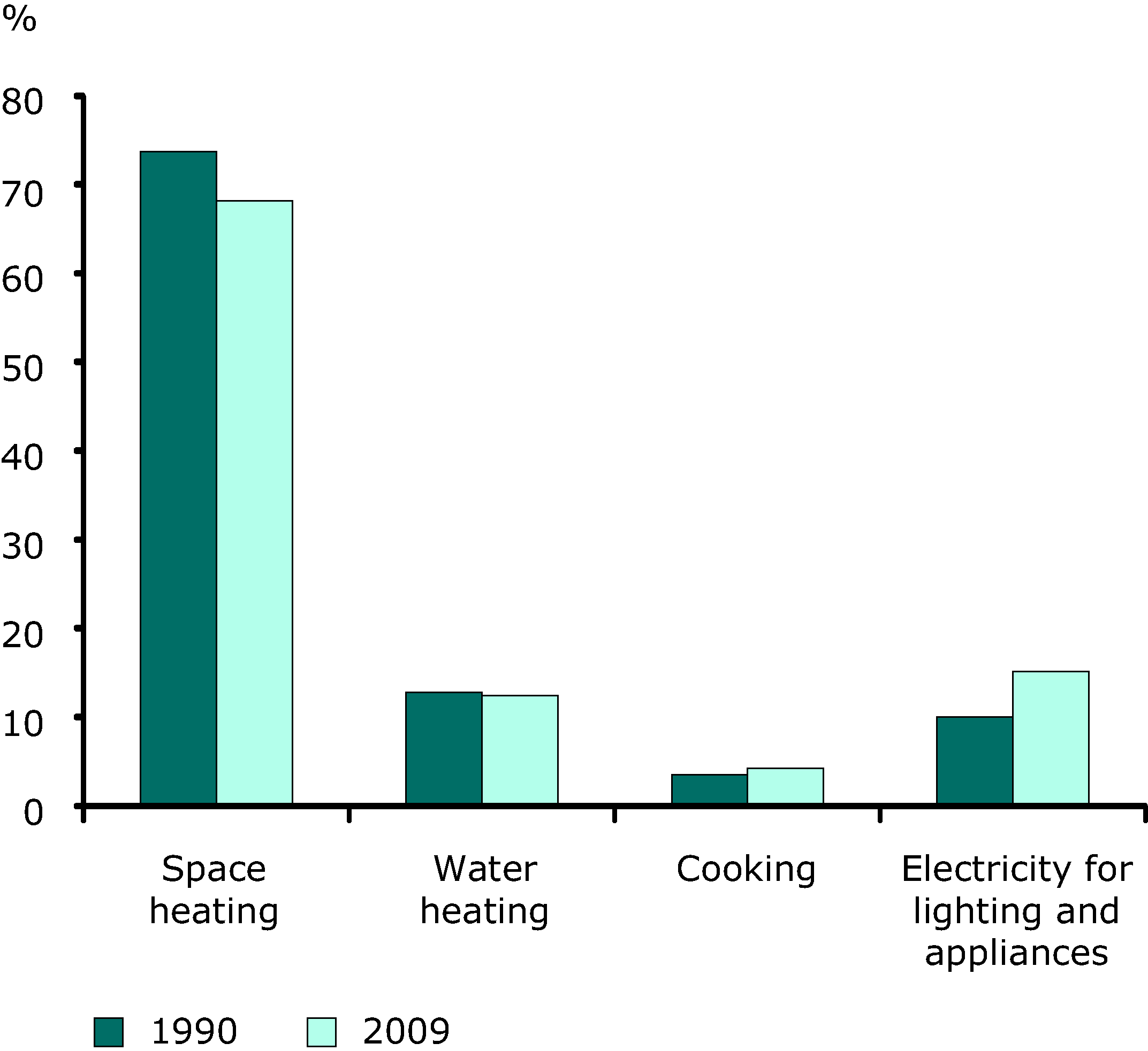 Household energy consumption by end-use in the EU-27