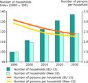 Households - Population development 1990-2030