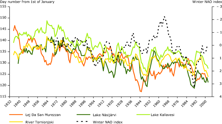 http://www.eea.europa.eu/data-and-maps/figures/ice-break-up-dates-from-selected-european-lakes-and-rivers-1835-2006-and-the-north-atlantic-oscillation-nao-index-for-winter-1864-2006/figure-5-28-climate-change-2008-winter-nao.eps/image_large