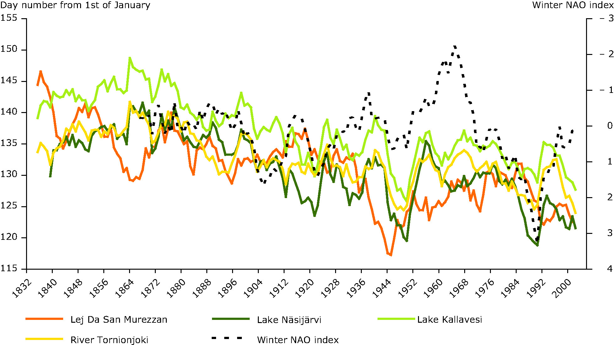 Ice break-up dates from selected European lakes and rivers (1835-2006) and the North Atlantic Oscillation (NAO) index for winter 1864-2006