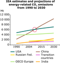 IEA estimates and projections of energy-related CO2 emissions from 1990 to 2030