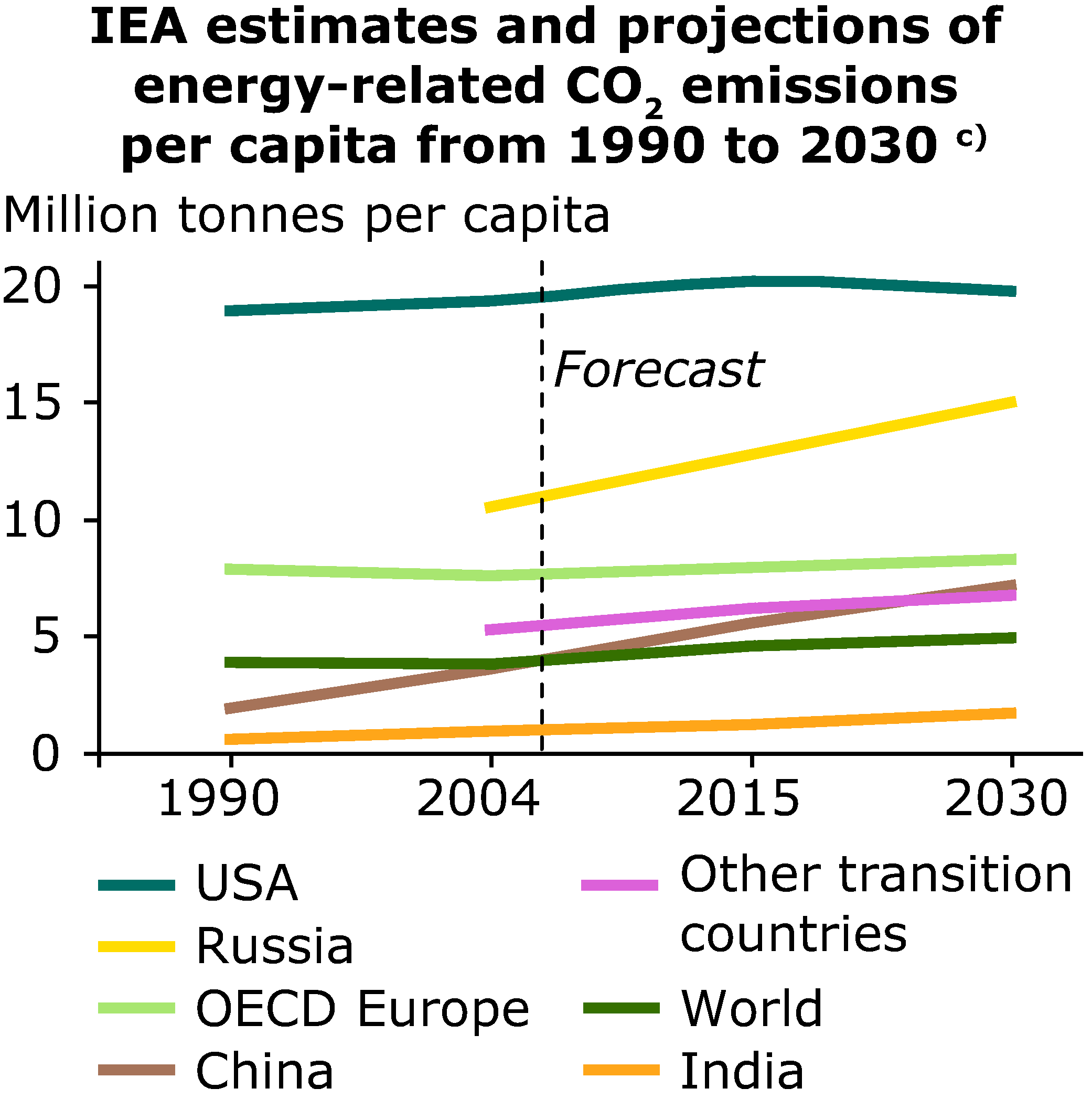 IEA estimates and projections of energy-related CO2 emissions per capita from 1990 to 2030