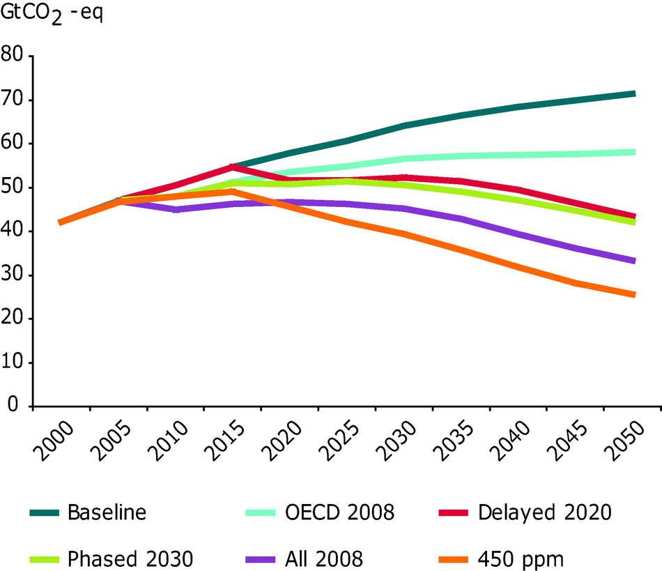 Impacts of policy scenarios on greenhouse gas emissions, 2000-2050