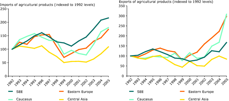https://www.eea.europa.eu/data-and-maps/figures/imports-and-exports-of-agricultural-food-products-1992-2005/figure-5-3_eea_unep.eps/image_large