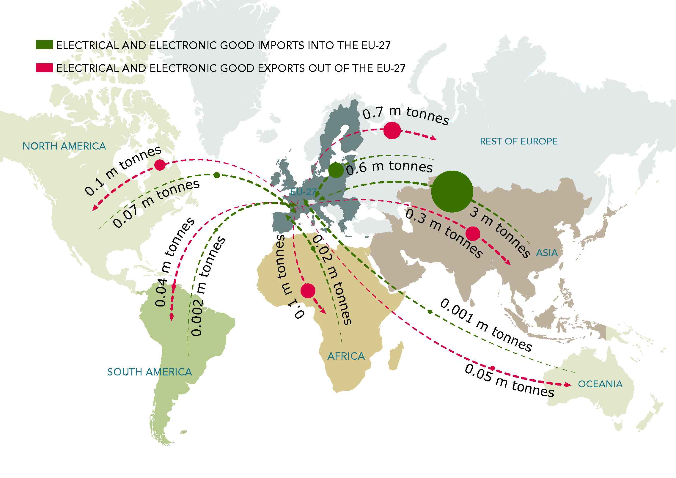 Imports and exports of electrical and electronic goods
