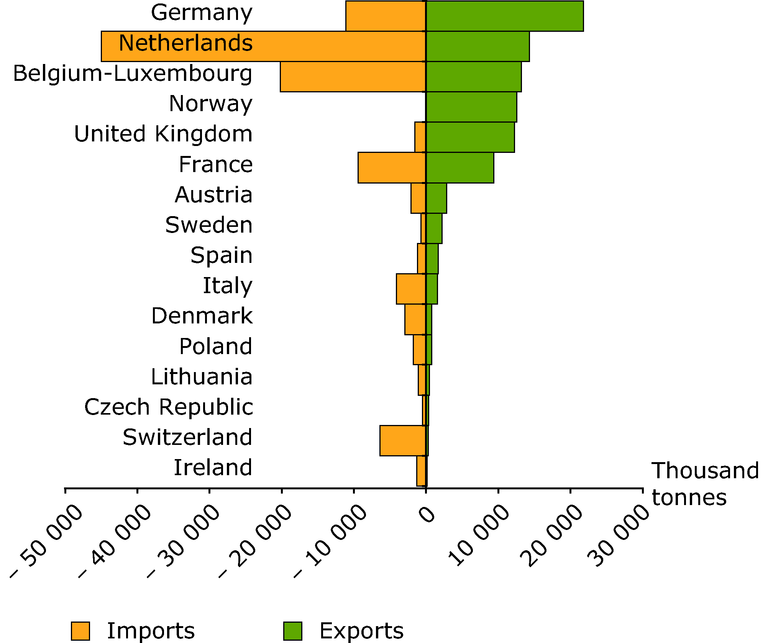 https://www.eea.europa.eu/data-and-maps/figures/imports-and-exports-of-primary-aggregates-in-2004/figure-3-4-taxes.eps/image_large