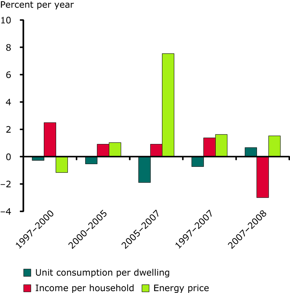 Influence of income and energy prices on household consumption per dwelling
