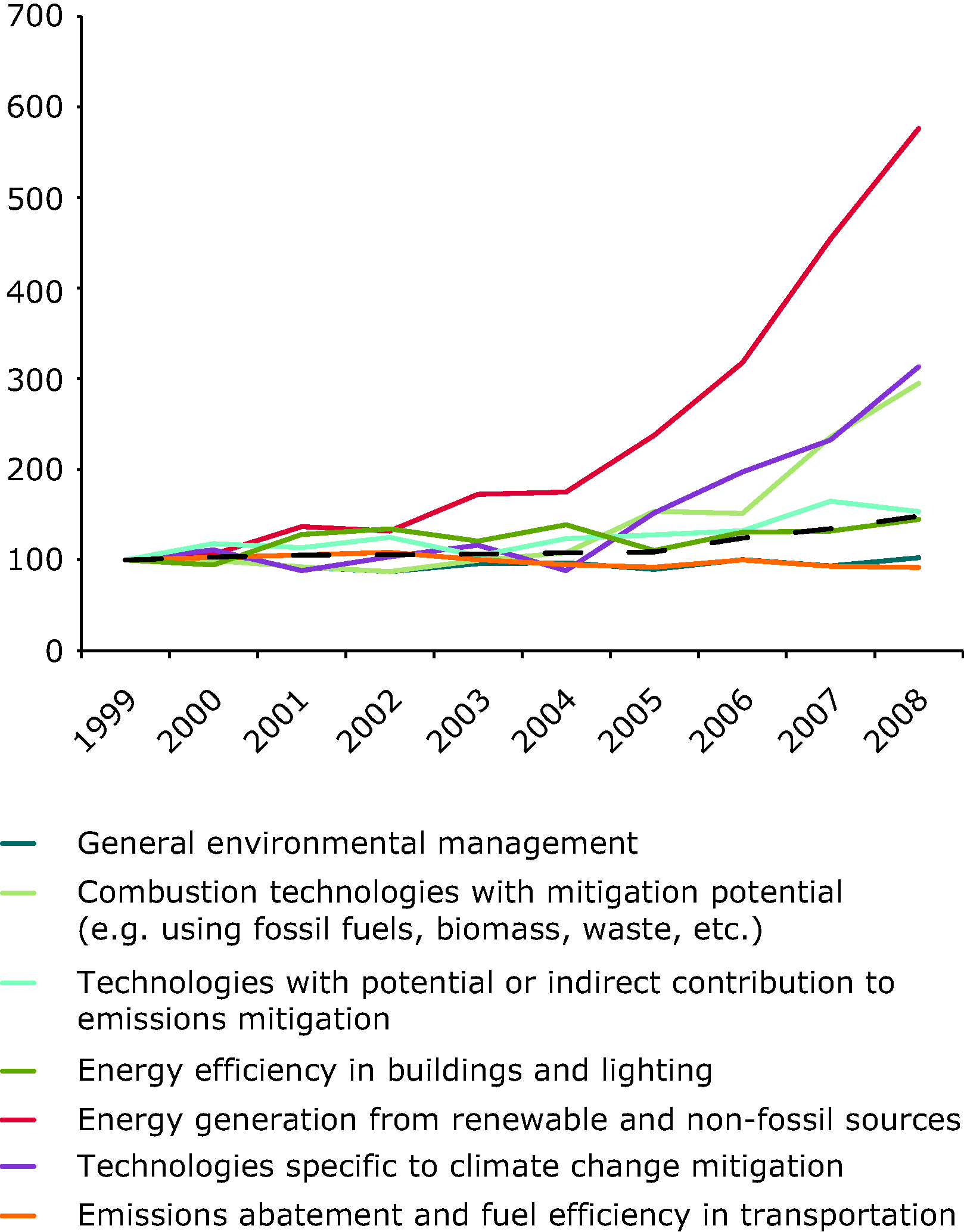 Index of environment related European patent applications, split by technology category, 1999-2008