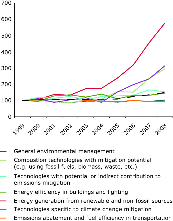 http://www.eea.europa.eu/data-and-maps/figures/index-of-environment-related-european-1/indicator-scp041-graph2.eps/image_large