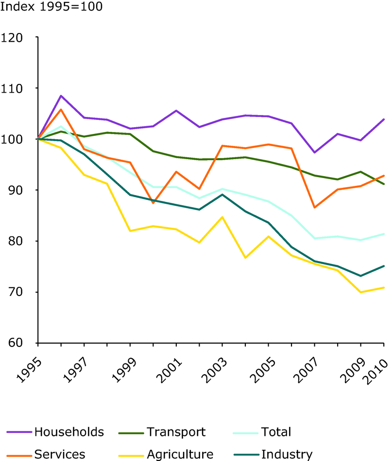 Index of final energy intensity and energy intensity by sector, EU-27