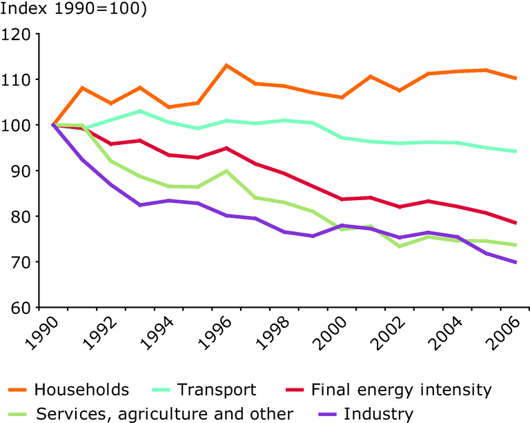 https://www.eea.europa.eu/data-and-maps/figures/index-of-final-energy-intensity-and-energy-intensity-by-sector-eu-27/en21_fig1.eps/image_large