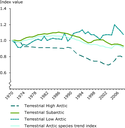 Index of terrestrial species disaggregated by Arctic boundary for the period 1970–2004