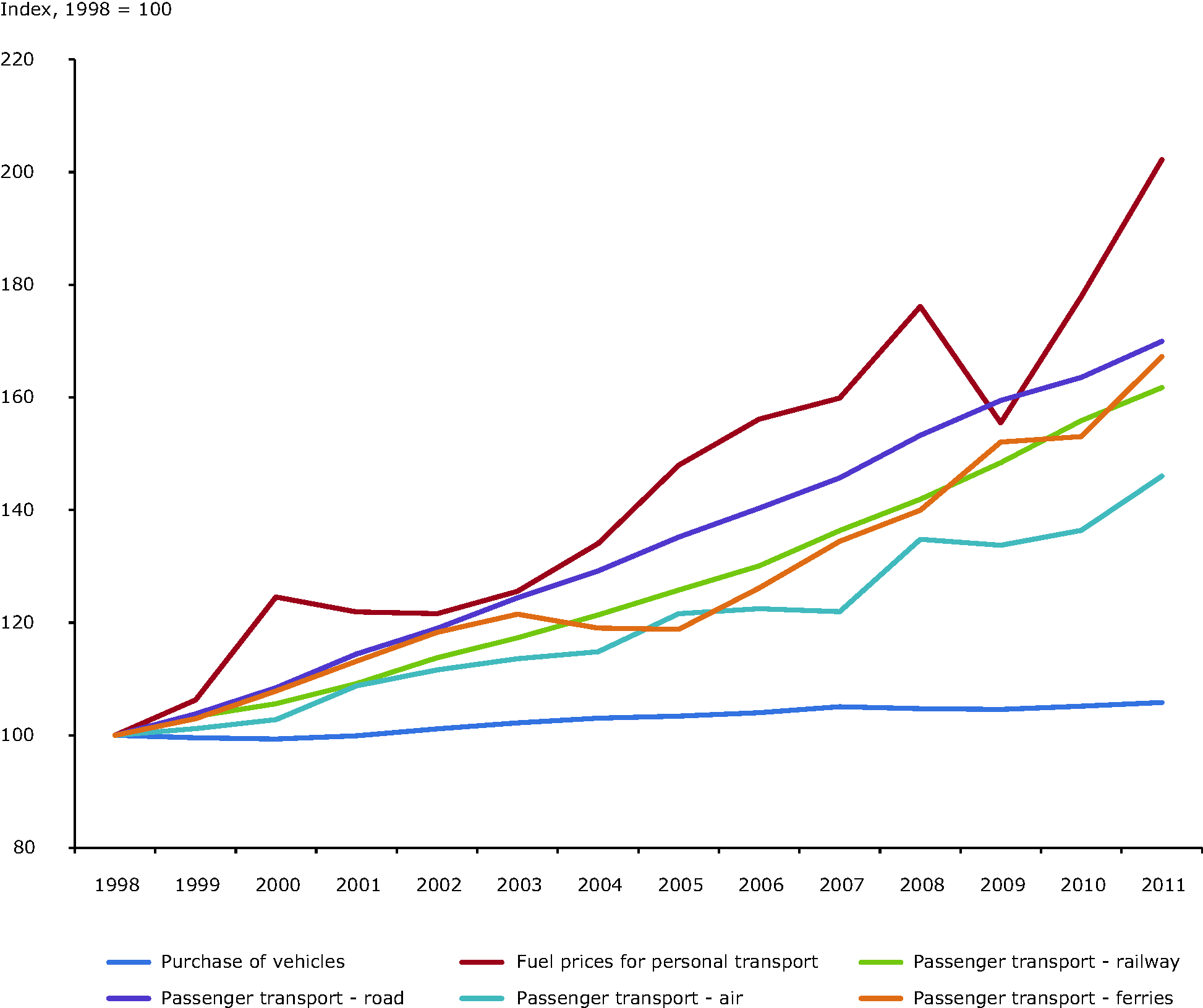 Indexed consumer prices for passenger transport