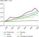 Indexed consumer prices for passenger transport, EU-27, 1998-2009