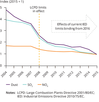 Indexed SO2, NOx and dust emissions from electricity generation, 2004-2015