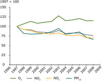 Indexed trends in air quality