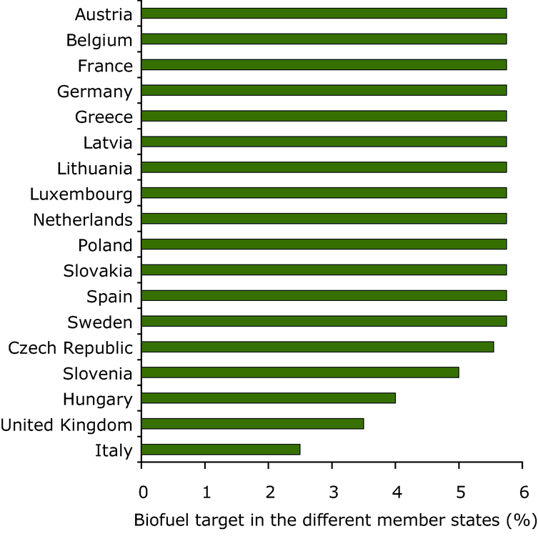 https://www.eea.europa.eu/data-and-maps/figures/indicative-biofuel-targets-in-the-member-states/figure-6-1-term-2006.eps/image_large