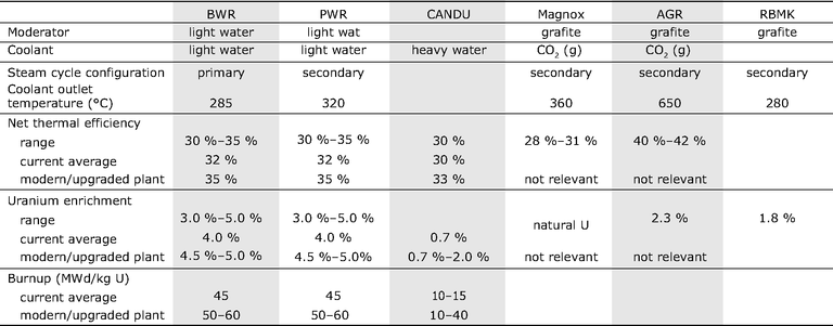 https://www.eea.europa.eu/data-and-maps/figures/indicative-specifications-for-different-reactor-types-1/ener13_table_01/image_large