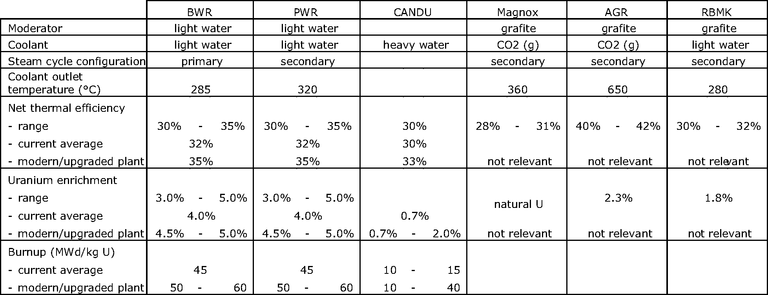 http://www.eea.europa.eu/data-and-maps/figures/indicative-specifications-for-different-reactor-types-2/ener13_table_01/image_large