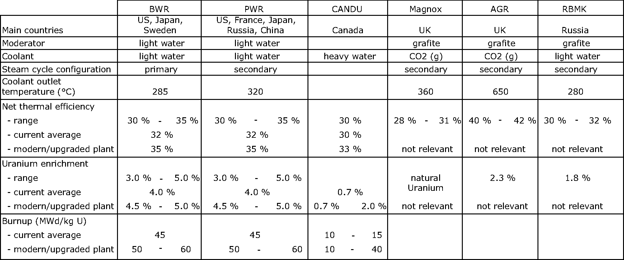 Indicative specifications for different reactor types