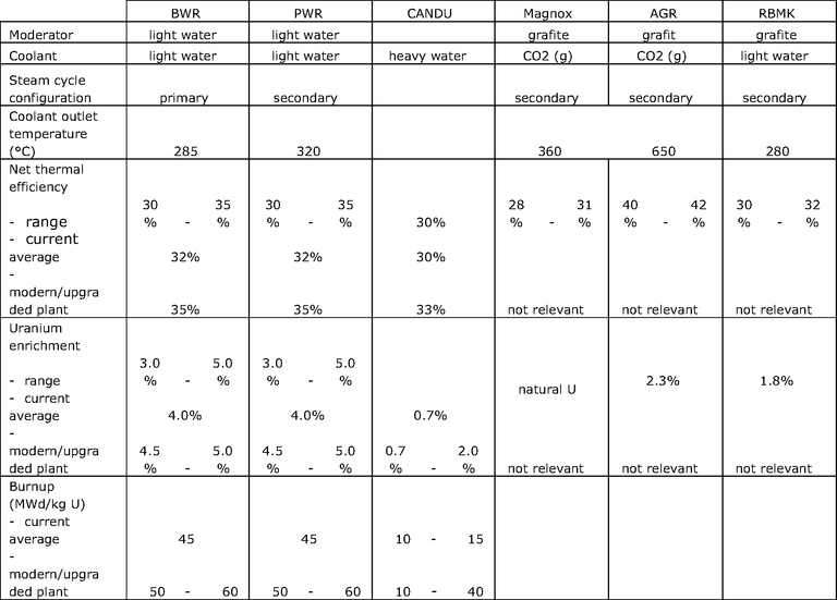 https://www.eea.europa.eu/data-and-maps/figures/indicative-specifications-for-different-reactor-types/ener13_table1.eps/image_large