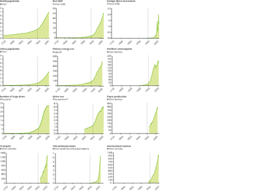 Indicators for global socio-economic development and the structure and functioning of the Earth system