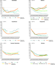 Industrial growth vs. emissions in selected EECCA and SEE countries (1991-2005)