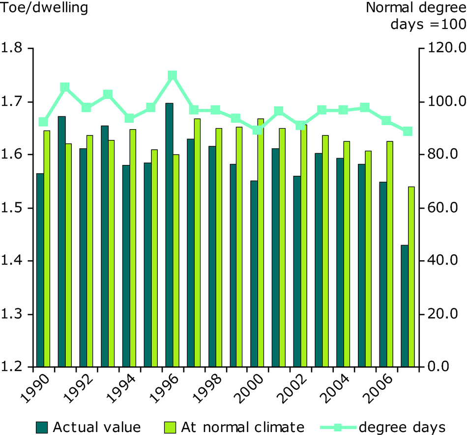 Influence of climate on household energy consumption per dwelling