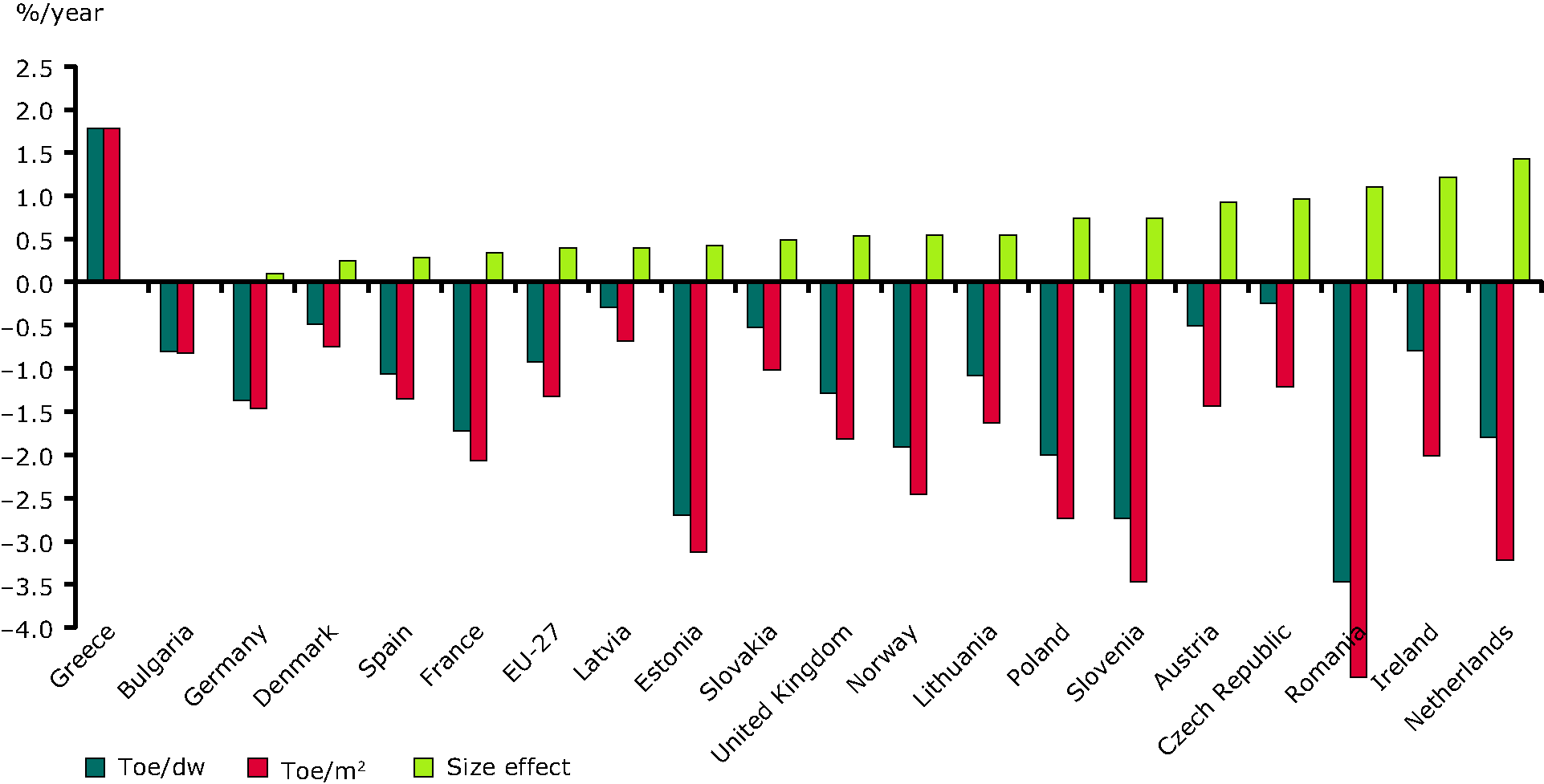 Influence of change in dwelling size on the energy consumption per dwelling (1997–2008)