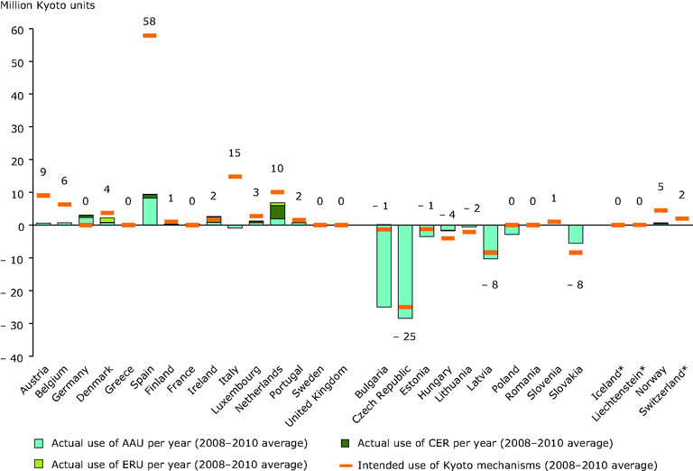 https://www.eea.europa.eu/data-and-maps/figures/intended-200820132012-and-actual-200820132010/intended-200820132012-and-actual-200820132010/image_large