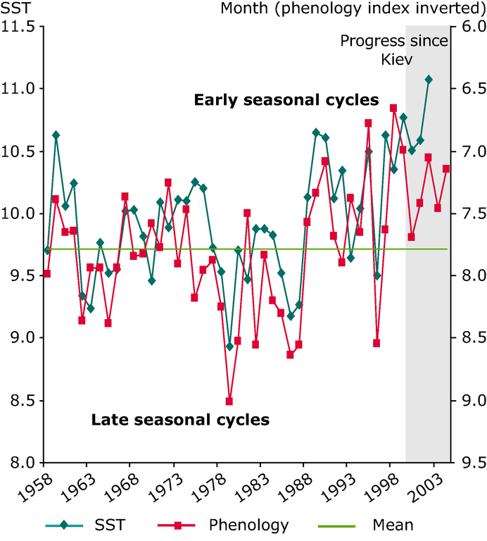 https://www.eea.europa.eu/data-and-maps/figures/inter-annual-variability-in-the-peak-seasonal-development-of-decapod-larvae-in-the-north-sea-in-relation-to-sst/chapter-5-figure-5-14-belgrade.eps/image_large