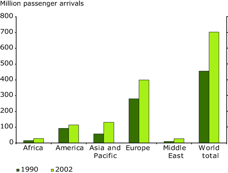 http://www.eea.europa.eu/data-and-maps/figures/international-arrivals-1990-and-2002-in-million-passengers-arrivals/figure-06-1pia.eps/image_large