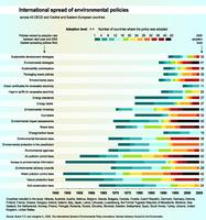 International spread of environmental policies
