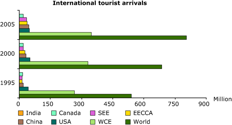 http://www.eea.europa.eu/data-and-maps/figures/international-tourist-arrivals/annex-3-tourism-arrivals-years.eps/image_large