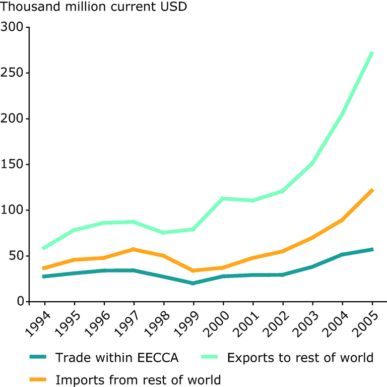 http://www.eea.europa.eu/data-and-maps/figures/international-trade-in-the-eecca-region-1994-2005/figure-2-4-eea-unep.eps/image_large