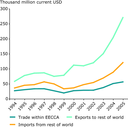 International trade in the EECCA region (1994-2005)