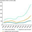 International trade in the EECCA region (1994-2005)